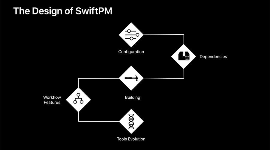 SwiftPM